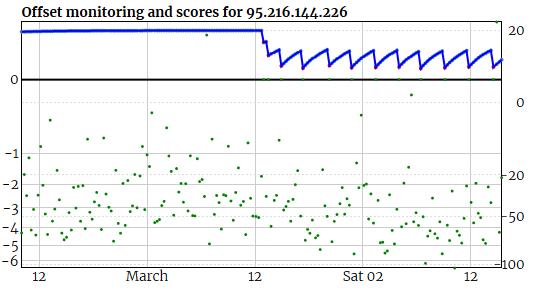 Score-NTPClient